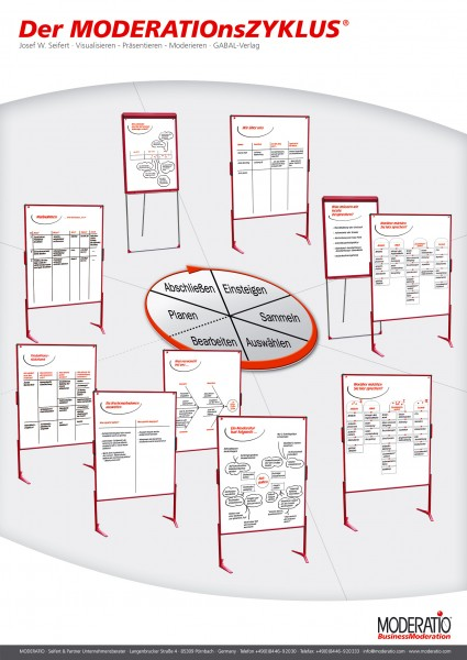 Moderationszyklus Plakat