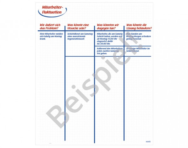 MODERATIO Problemanalyseschema/ Vierfeldertafel (Recycling)